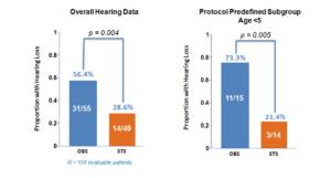 overall hearing data